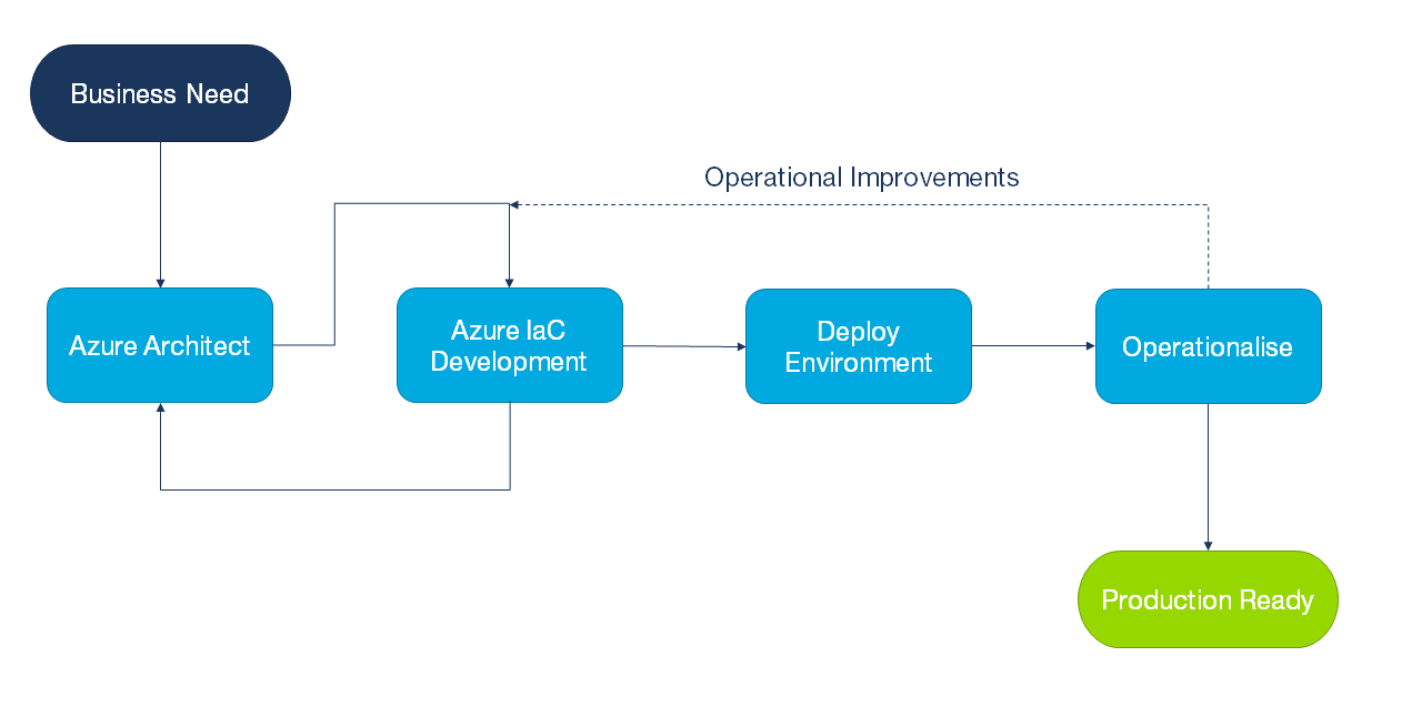 azure factory approach