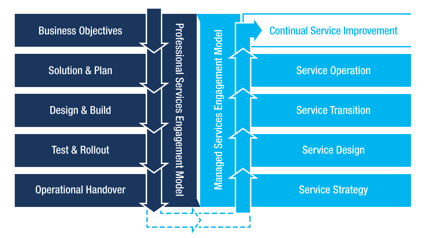 cubesys-Service-Delivery-Model